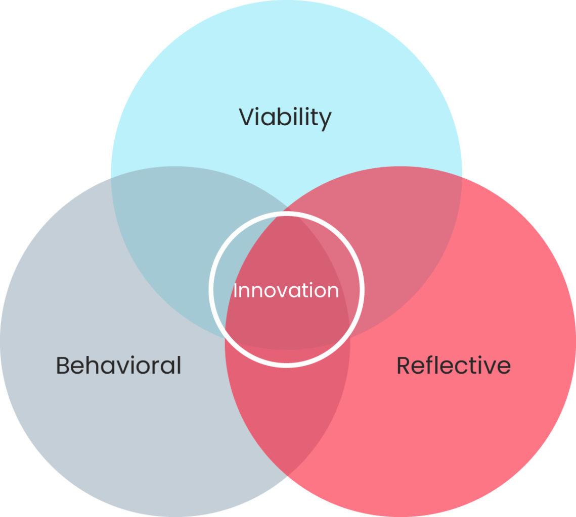 Innovation diagram